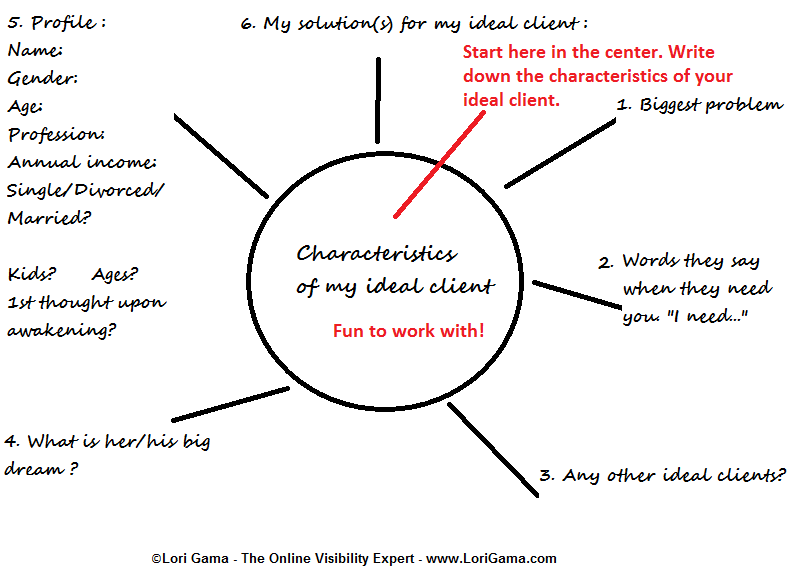 Lori Gama's Client Mind Map - figure out your client avatar